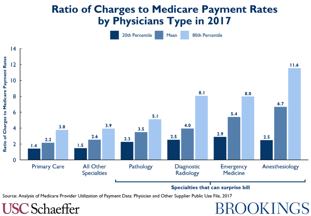 Ratio of Charges to Medicare Payement Rates by Physicians Type in 2017
