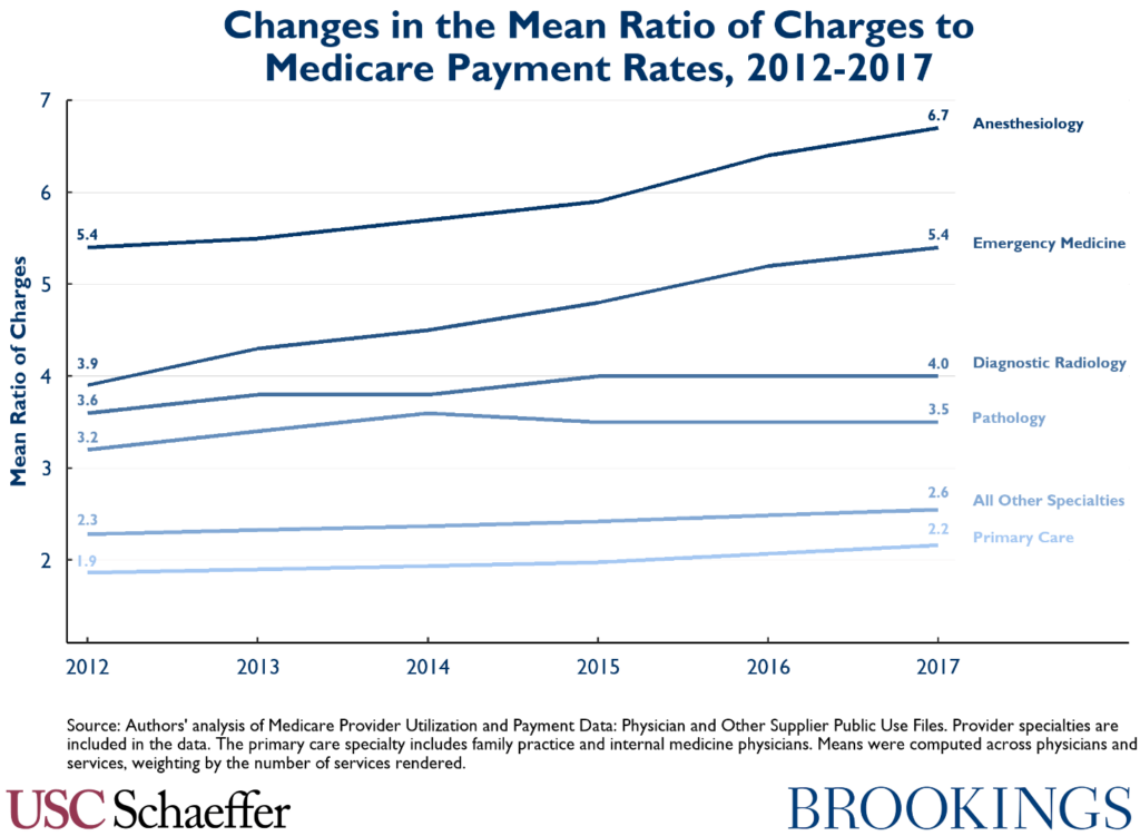 Change in the Mean Ratio of Charges to Medicare Payment Rates, 2012-2017