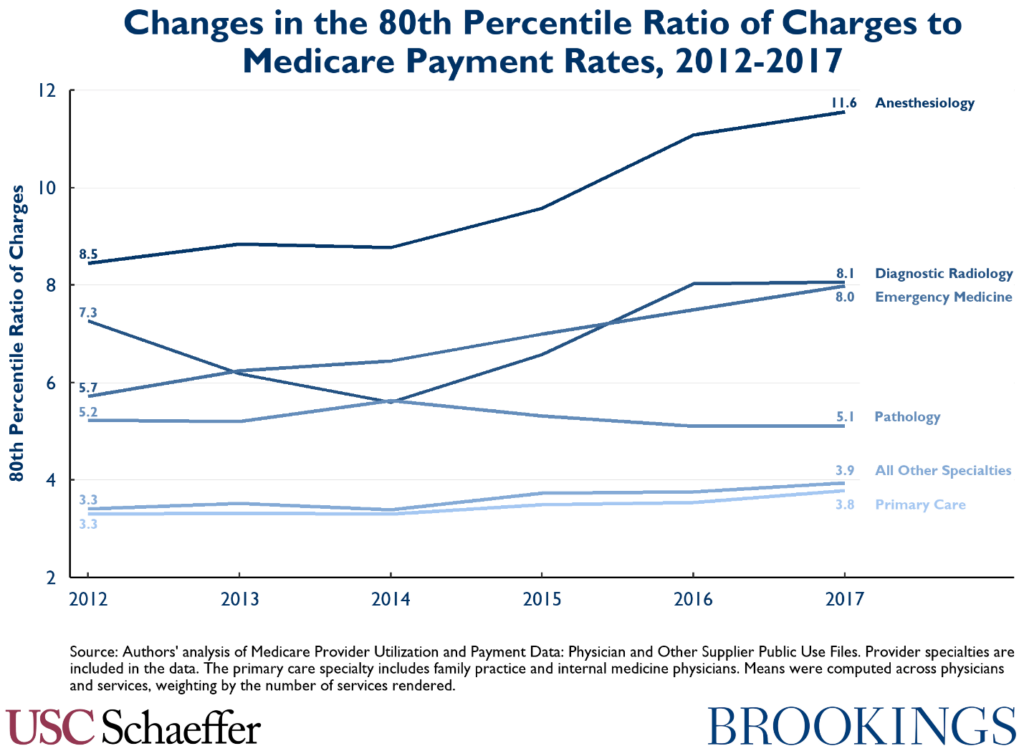 Changes in the 80th Percentile Ratio of Charges to Medicare Payment Rates, 2012-2017