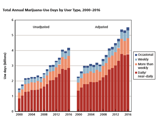 Figure 1: Total Annual Cannabis-Use Days by Type of User, 2000-2016