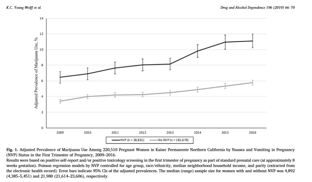 Figure 3: Rising Self-Reported Rates in Cannabis use During the First Trimester of Pregnancy in California