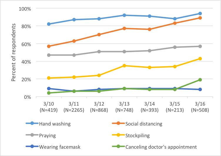 Figure 1: Reported Actions Over Past Seven Days By Survey Date