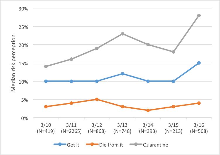 Figure 2: Risk Perceptions by Survey Date