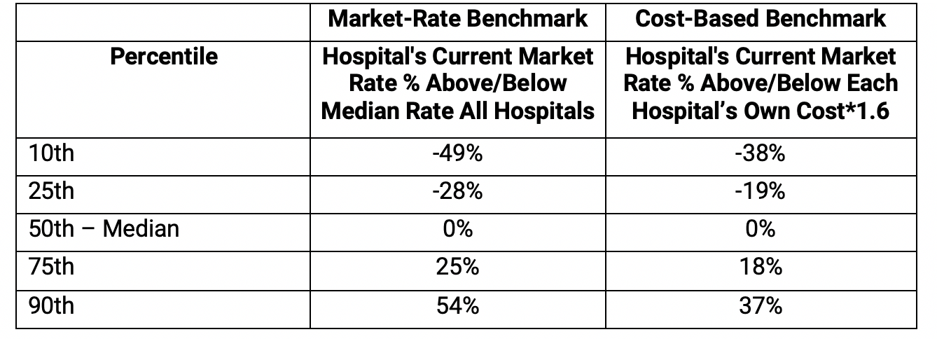 Exhibit 3: Distribution of Hospitals Across Benchmarks, Costs, and Charges