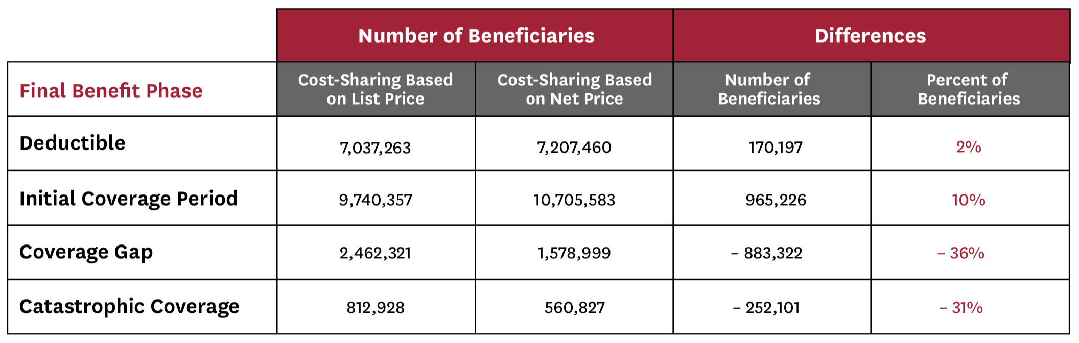 Table 1: Impact of Net Price Policy on Beneficiaries' Final Benefit Phase