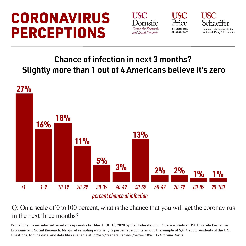 Coronavirus Perceptions