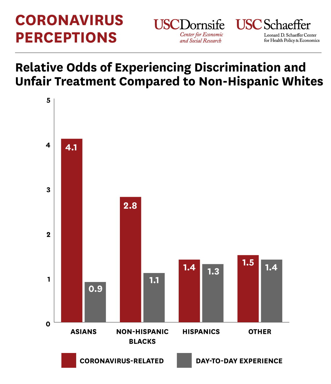 Relative Odds of Experience Discrimination and Unfair Treatment Compared to Non-Hispanic Whites