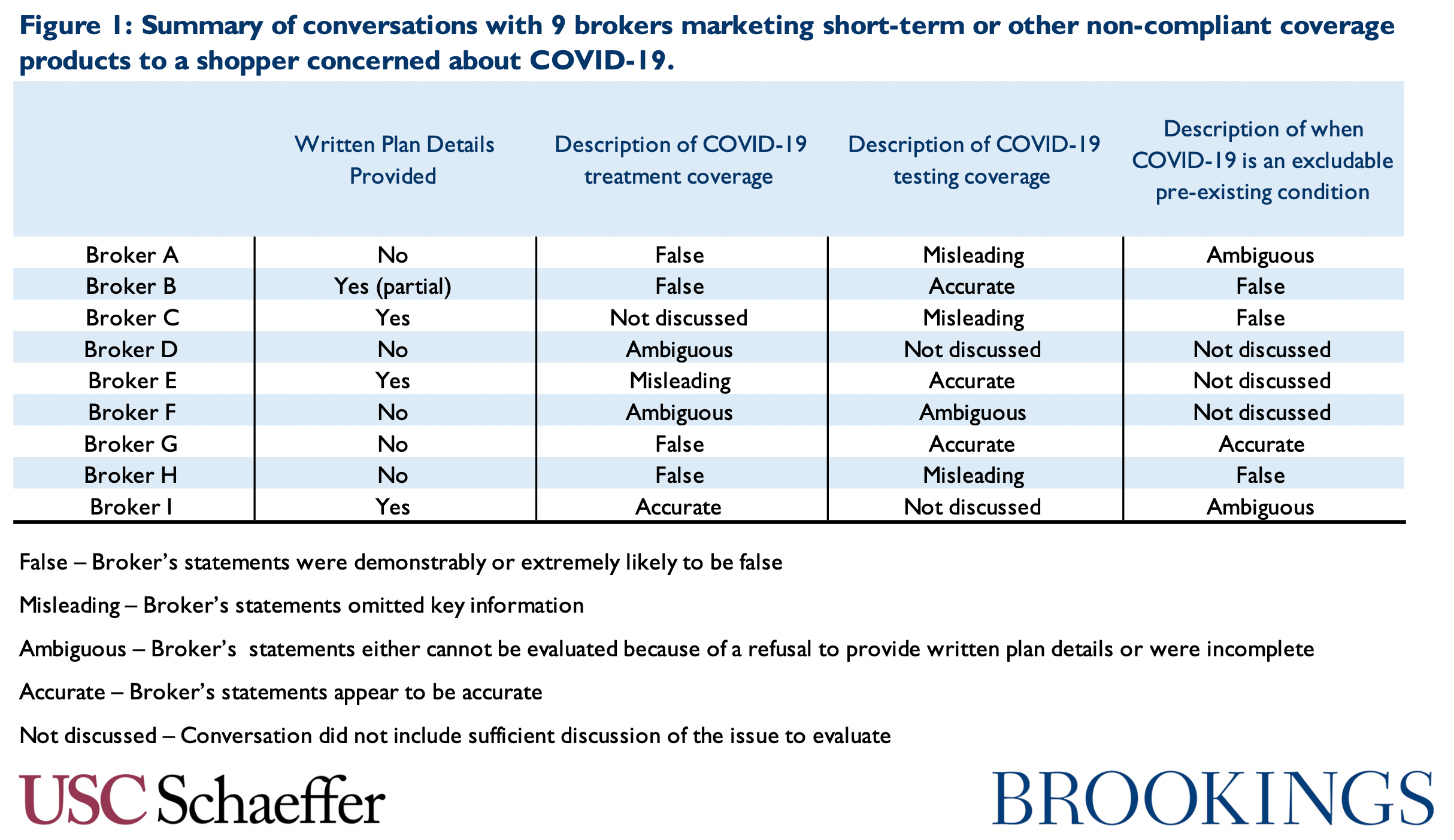 Conversations with brokers marketing short-term, non-compliant coverage plans