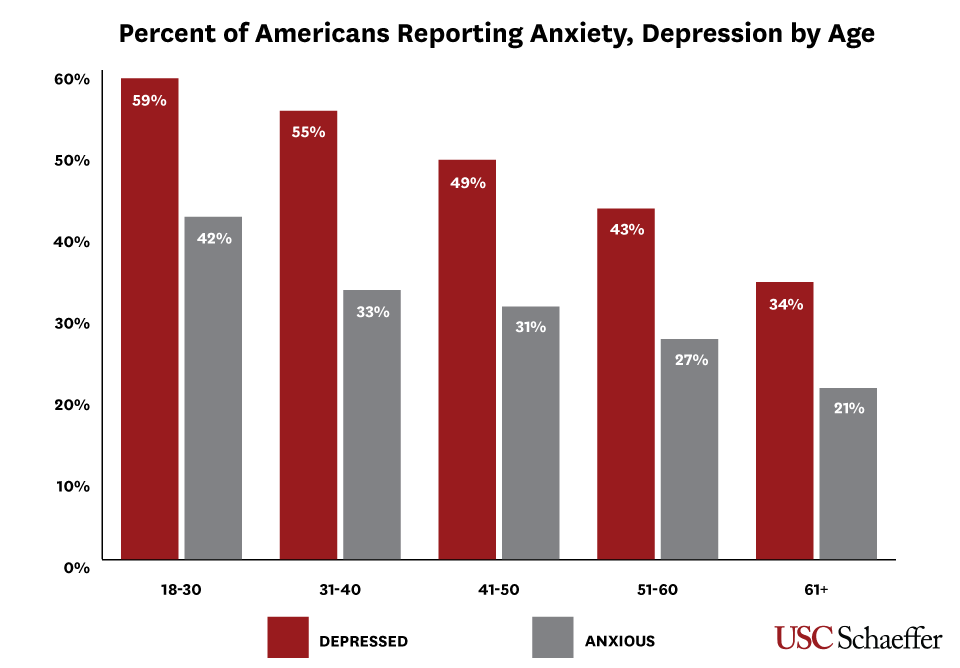 Figure1: Percent of Americans Reporting Anxiety Depression by Age