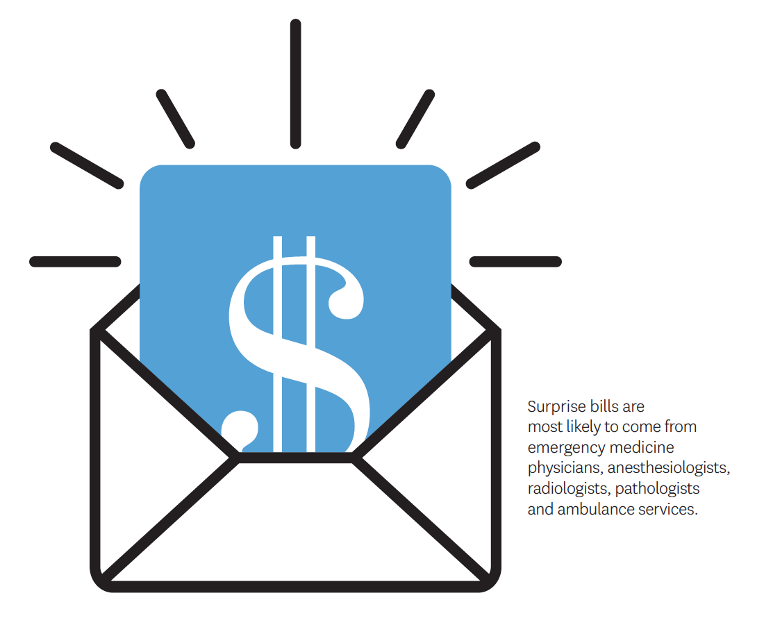 Surprise bills are most likely to come from emergency medicine physicians, anesthesiologists, radiologists, pathologists and ambulance services.