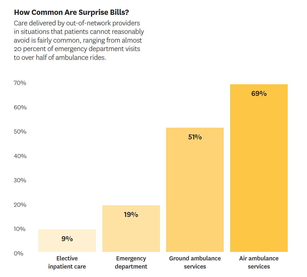 How common are surprise medical bills?