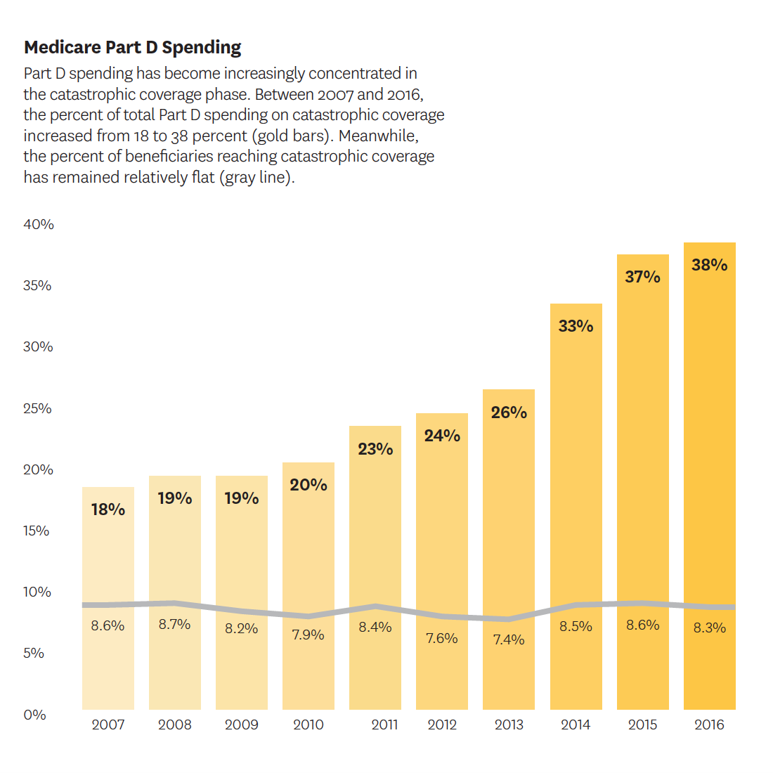 Medicare Part D spending.