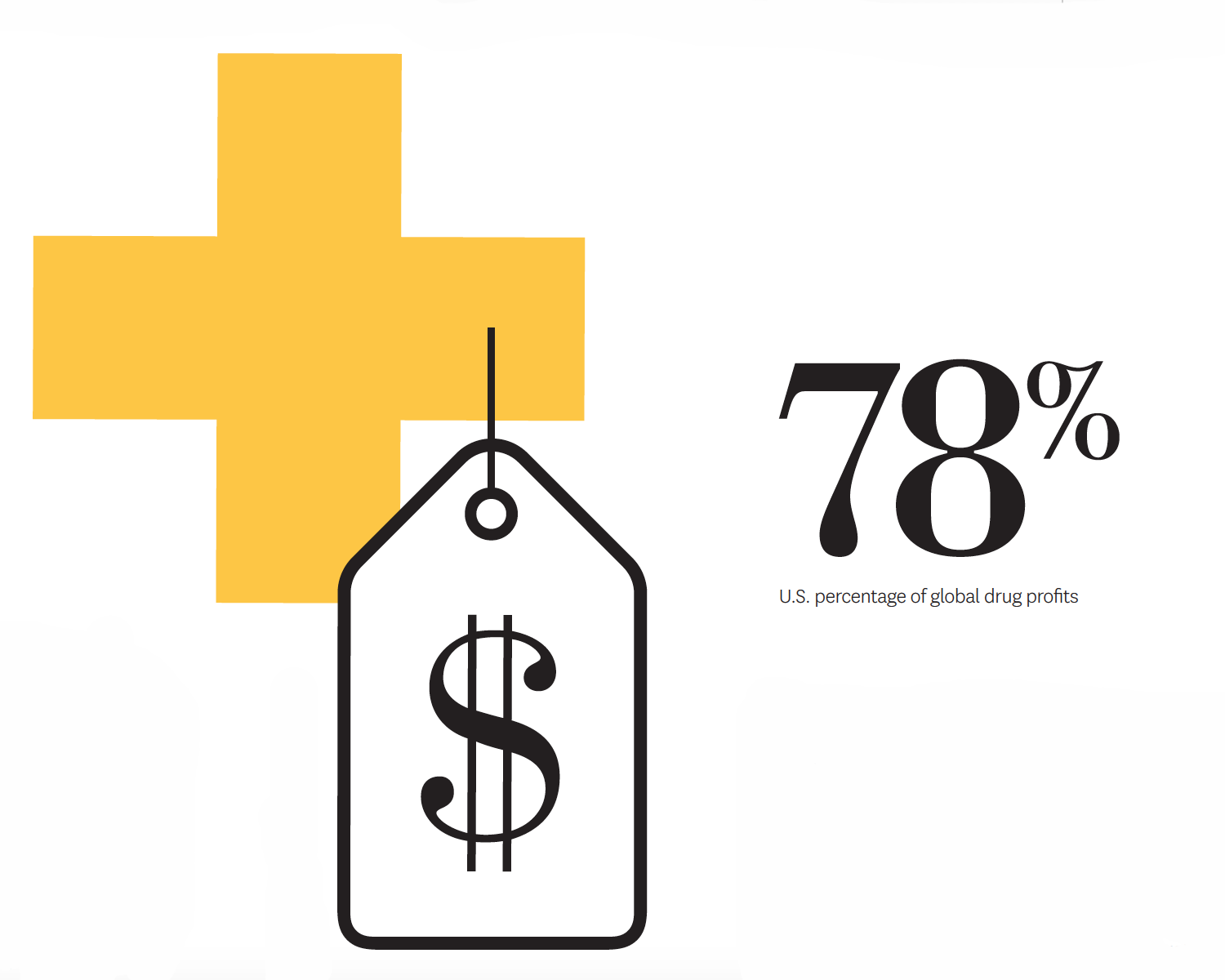 The U.S. accounts for 78% of global drug profits.