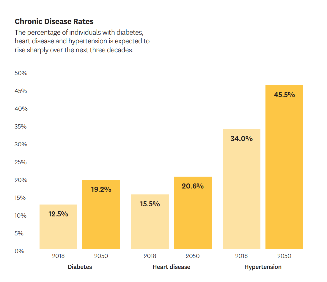 Chronic disease rates over the next three decades.