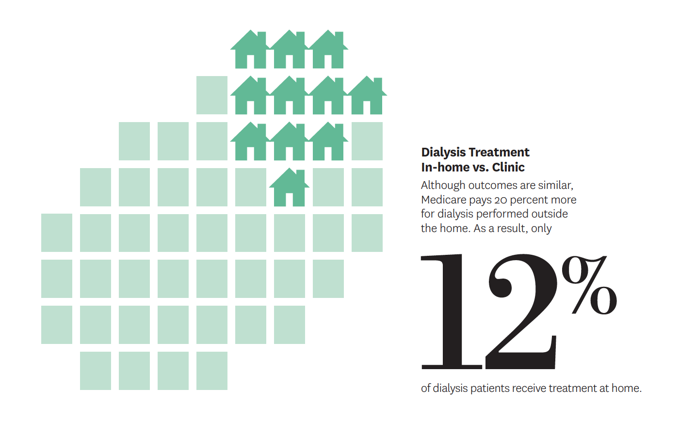 Only 12% of patients on dialysis receive treatment at home. Medicare pays physicians 20% more