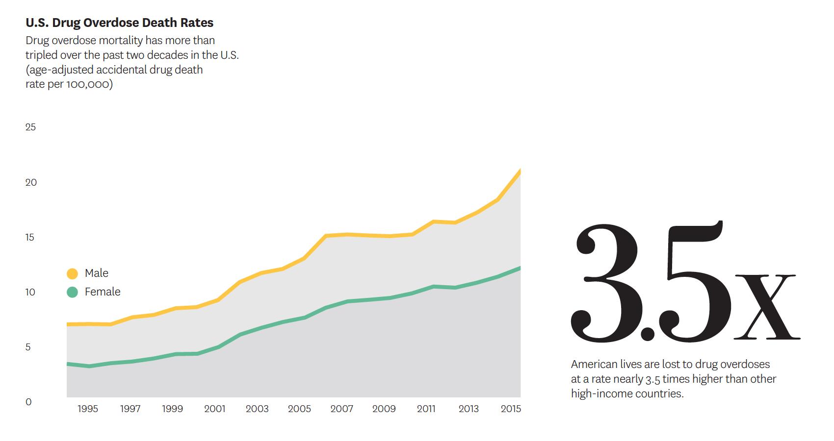 U.S. drug overdose death rates.