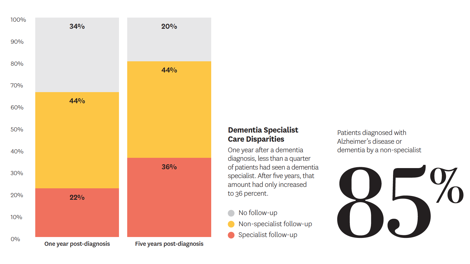 85% of patients diagnosed with Alzheimer's disease or dementia are diagnosed by a non-specialist.