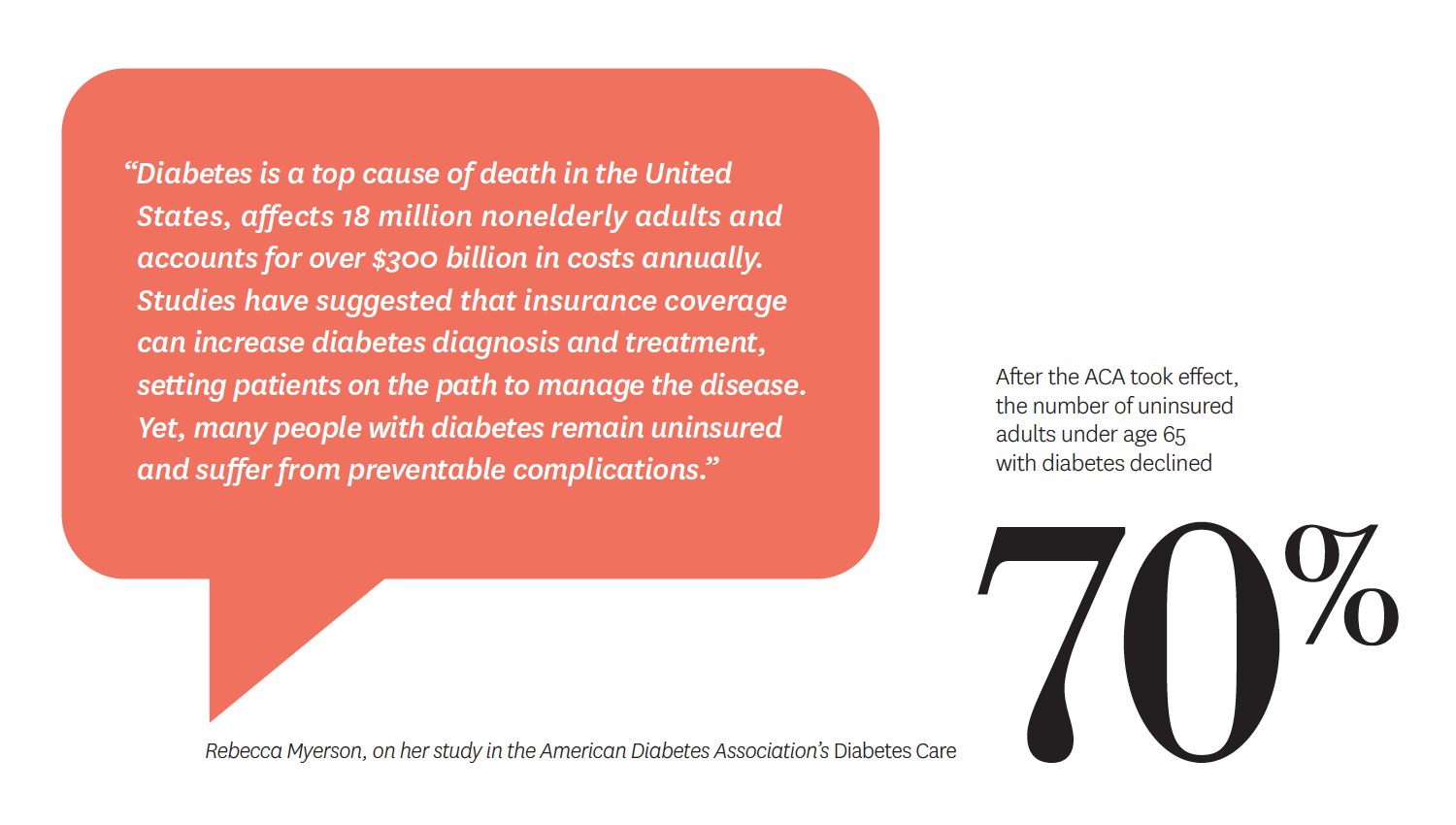 After the ACA took effect, the number of uninsured adults under age 65 with diabetes declined 70%.