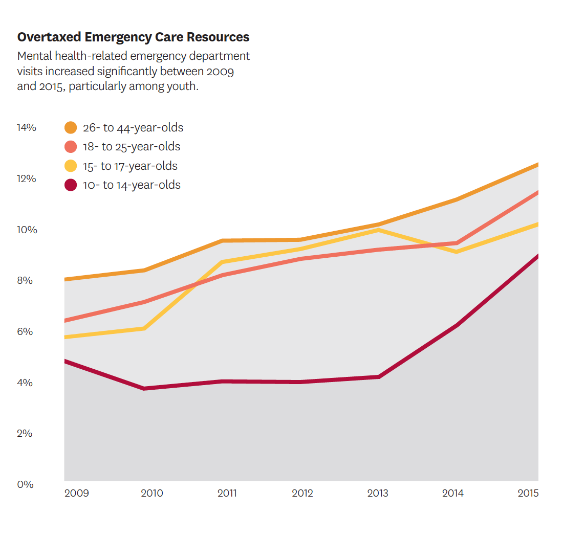 Mental health-related emergency department visits increased significantly between 2009 and 2015, particularly among youth.