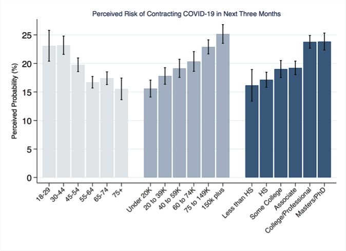 Perceived Risk of Contracting COVID-19 in the Next Three Months