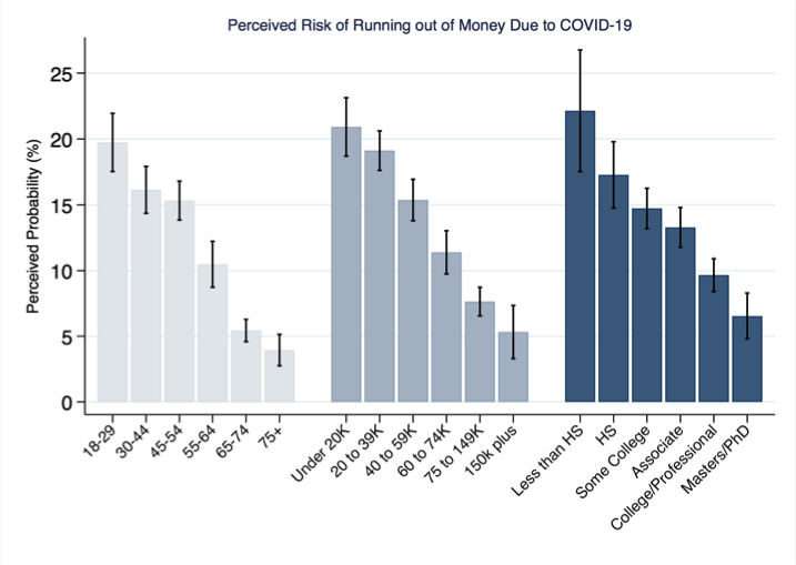 Perceive Risk of Running Out of Money Due to COVID-19 in Next Three Months