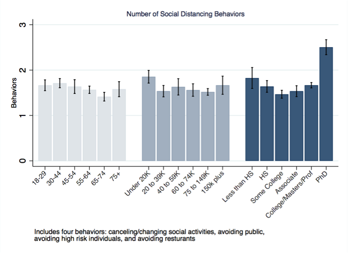 Number of Social Distancing Behaviors