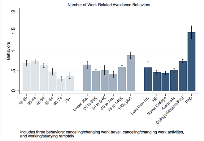 Number of Work-Related Avoidance Behaviors