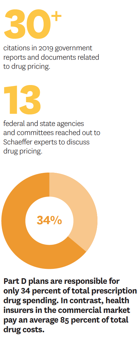 Part D plans are only responsible for 34% of total prescription drug spending.