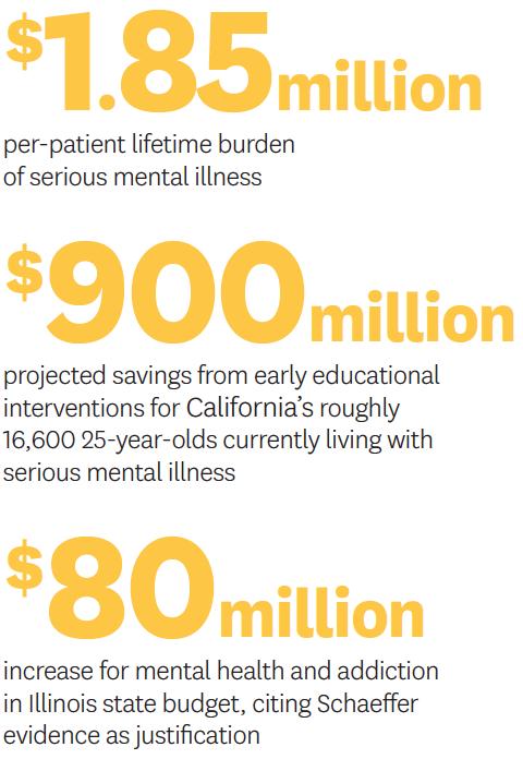 The lifetime burden of serious mental illness is $1.85 million