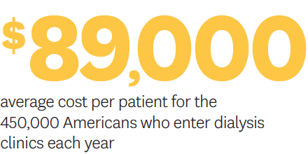 Average cost per patient for dialysis is $89,000/year.