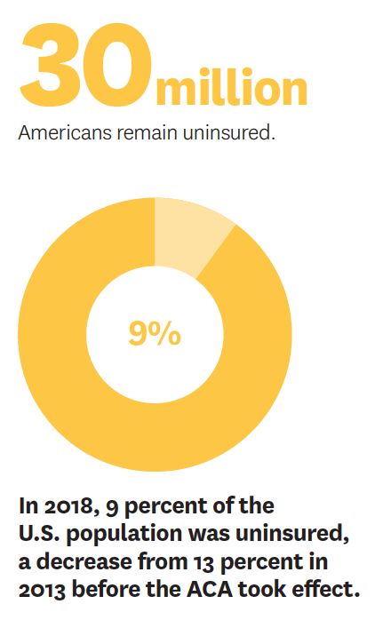 The Affordable Care Act decreased the uninsured population from 13% to 9%.