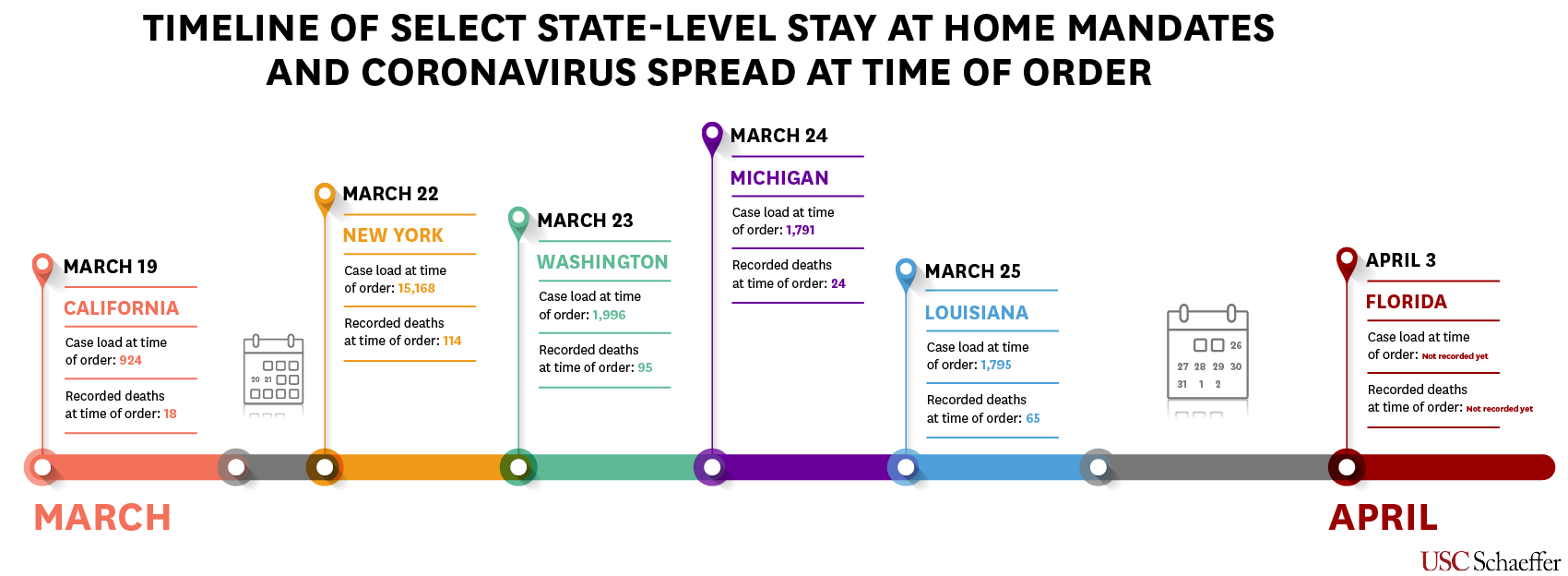 Timeline of Select State-Level Stay at Home Orders