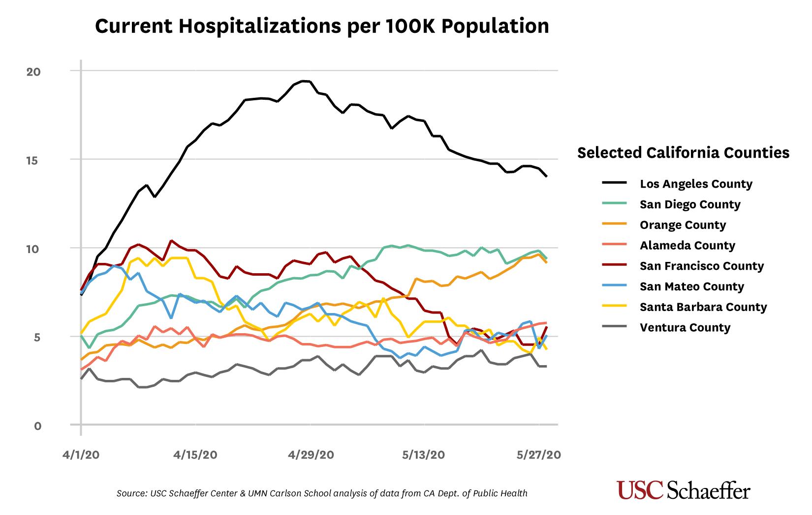 L A County Coronavirus Hospitalizations Trending Down Other Urban California Counties Show Mixed Progress Usc Schaeffer
